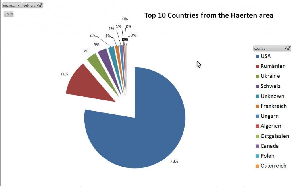 Die Top 10 Zielländer für Auswander von den Härten